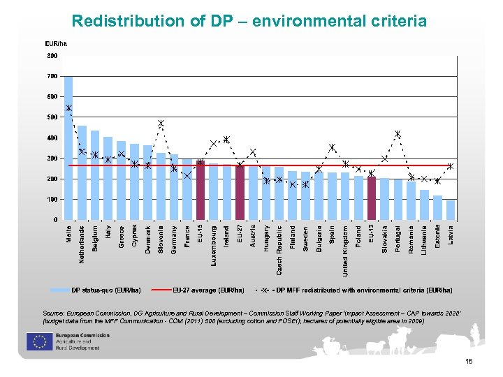 Redistribution of DP – environmental criteria Source: European Commission, DG Agriculture and Rural Development