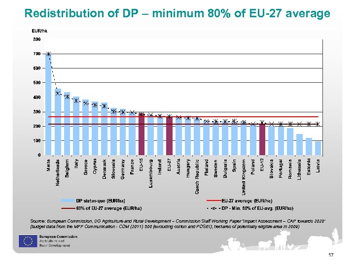 Redistribution of DP – minimum 80% of EU-27 average Source: European Commission, DG Agriculture