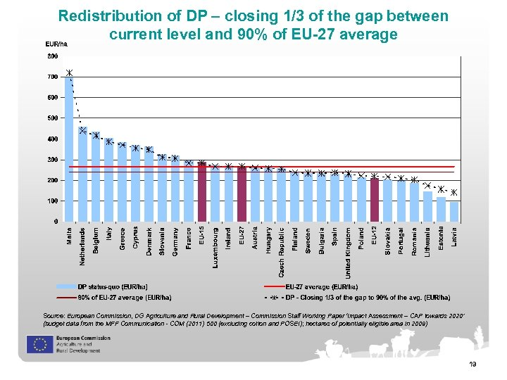 Redistribution of DP – closing 1/3 of the gap between current level and 90%