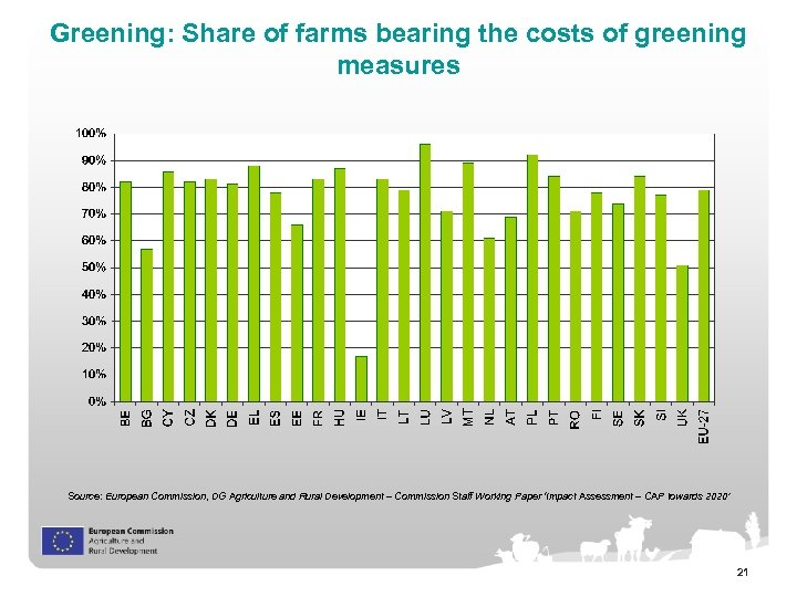 Greening: Share of farms bearing the costs of greening measures Source: European Commission, DG