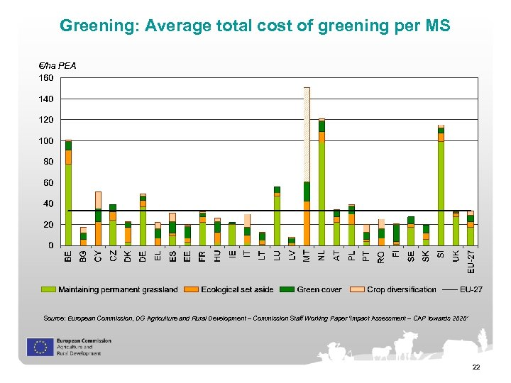 Greening: Average total cost of greening per MS Source: European Commission, DG Agriculture and