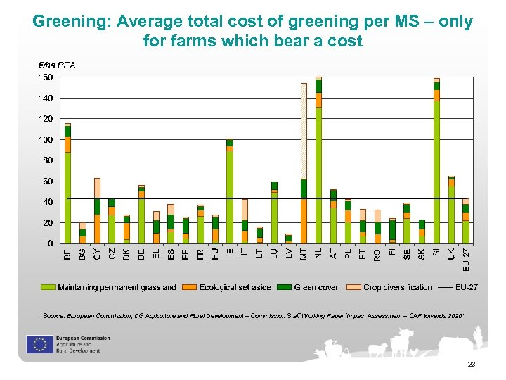 Greening: Average total cost of greening per MS – only for farms which bear