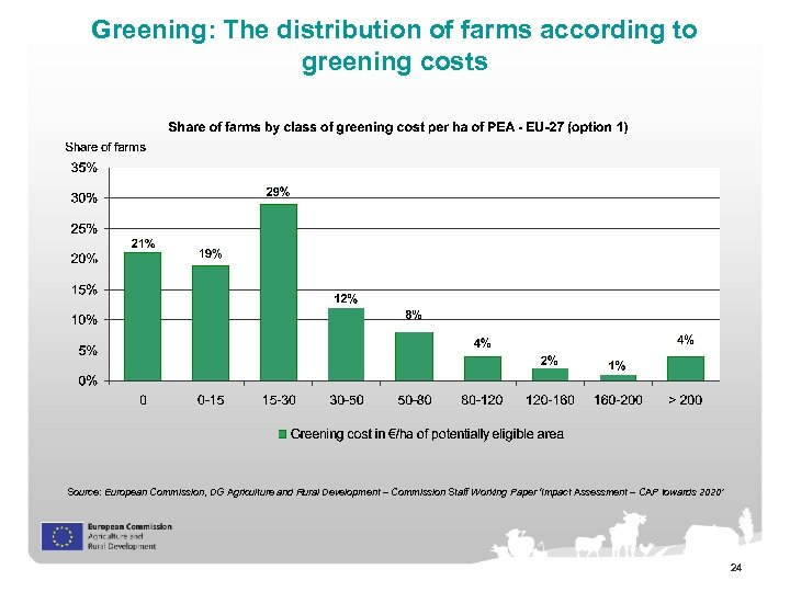 Greening: The distribution of farms according to greening costs Source: European Commission, DG Agriculture
