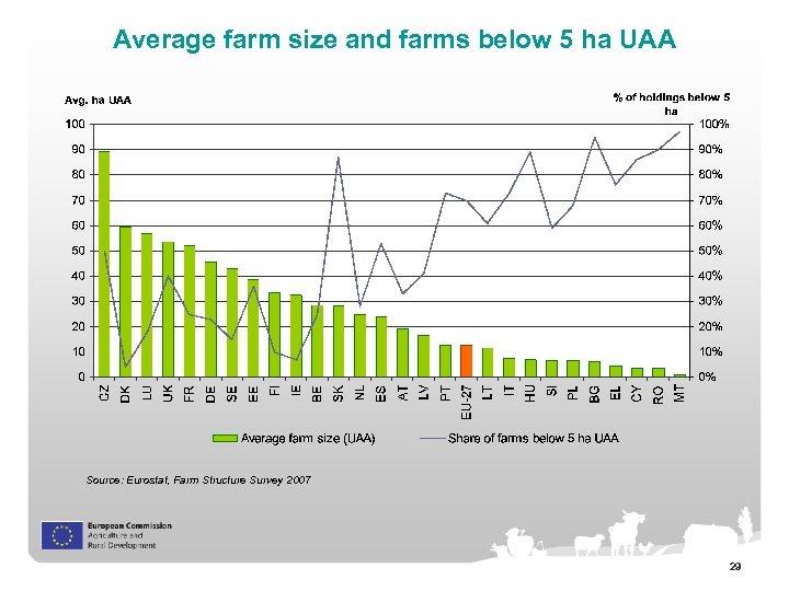 Average farm size and farms below 5 ha UAA Source: Eurostat, Farm Structure Survey