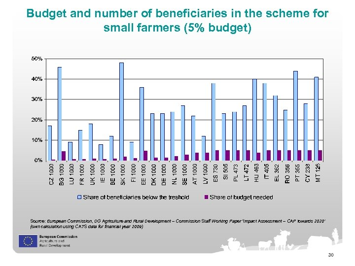 Budget and number of beneficiaries in the scheme for small farmers (5% budget) Source: