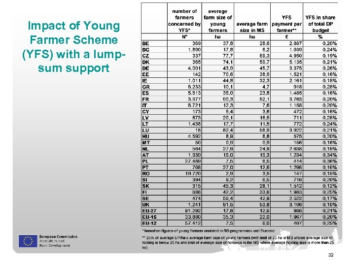 Impact of Young Farmer Scheme (YFS) with a lumpsum support 32