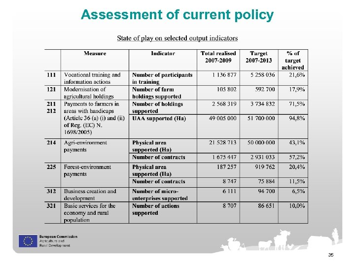 Assessment of current policy 35