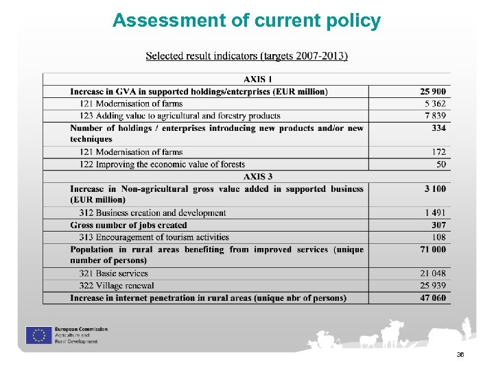 Assessment of current policy 36