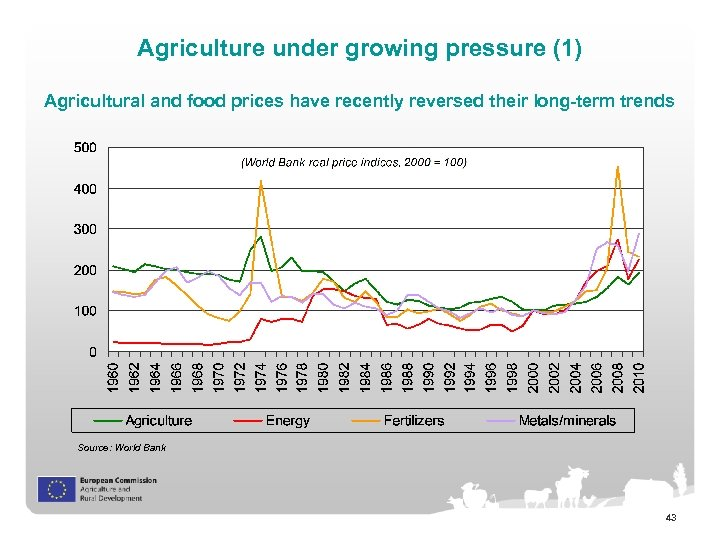 Agriculture under growing pressure (1) Agricultural and food prices have recently reversed their long-term