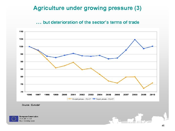 Agriculture under growing pressure (3) … but deterioration of the sector's terms of trade