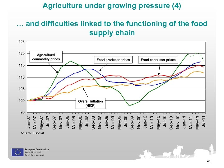 Agriculture under growing pressure (4) … and difficulties linked to the functioning of the