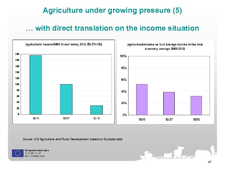 Agriculture under growing pressure (5) … with direct translation on the income situation Source: