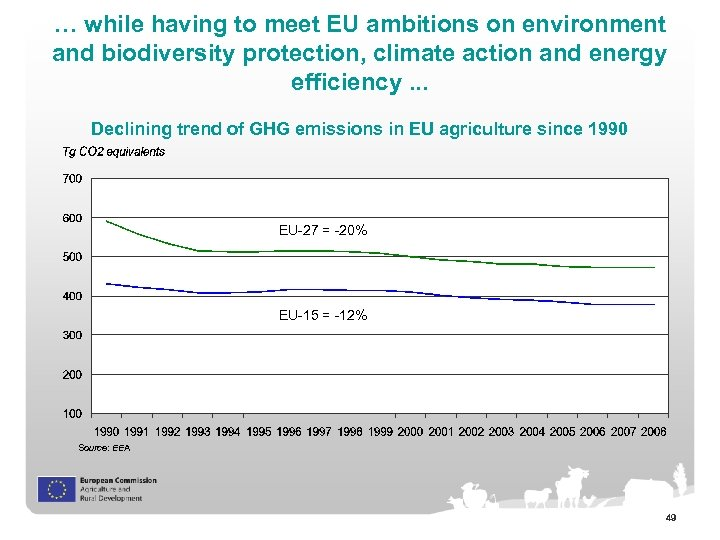 … while having to meet EU ambitions on environment and biodiversity protection, climate action