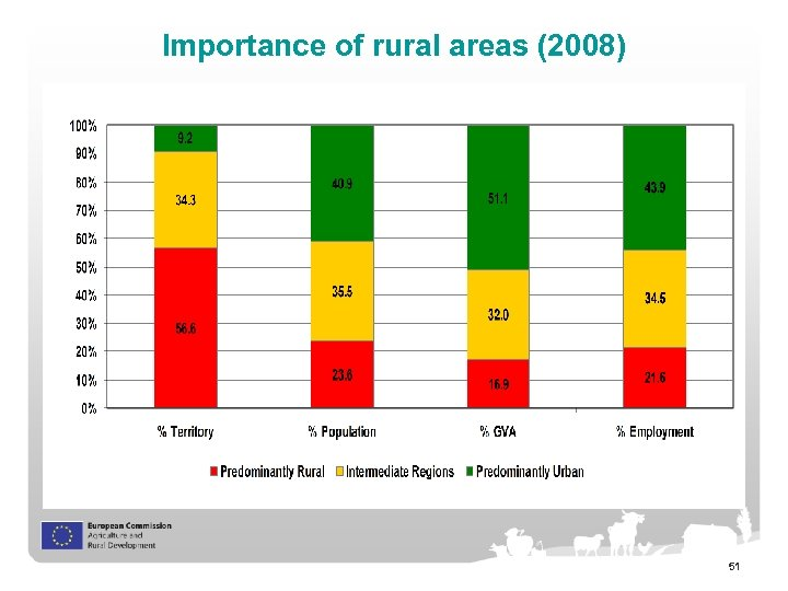 Importance of rural areas (2008) 51