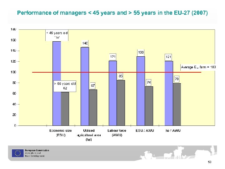 Performance of managers < 45 years and > 55 years in the EU-27 (2007)