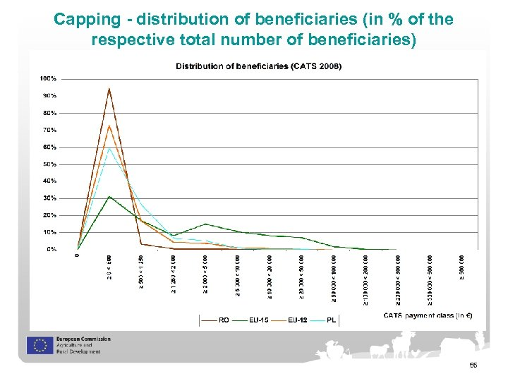 Capping - distribution of beneficiaries (in % of the respective total number of beneficiaries)