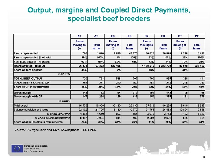 Output, margins and Coupled Direct Payments, specialist beef breeders Source: DG Agriculture and Rural