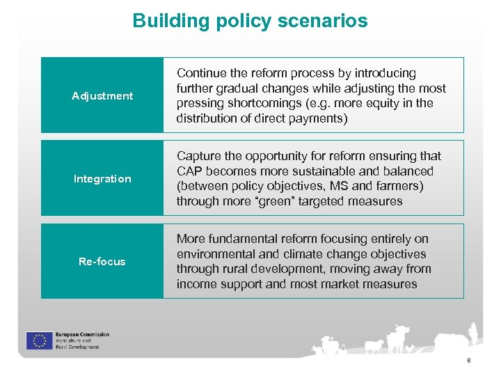 Building policy scenarios Adjustment Continue the reform process by introducing further gradual changes while