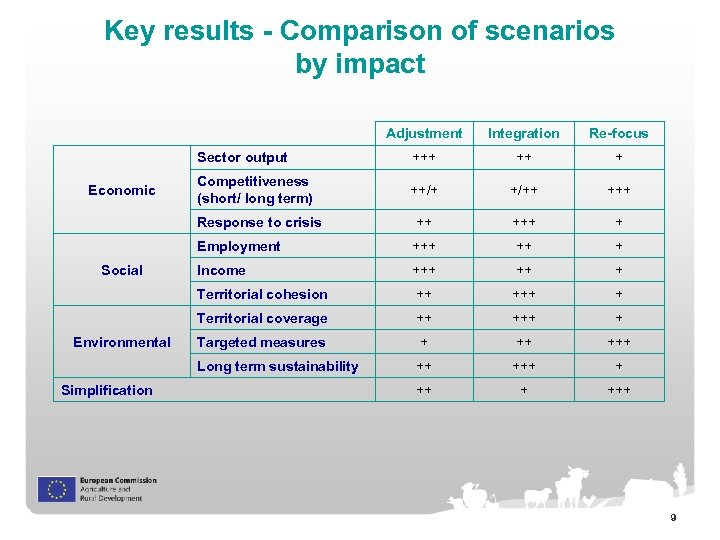 Key results - Comparison of scenarios by impact Adjustment + Competitiveness (short/ long term)
