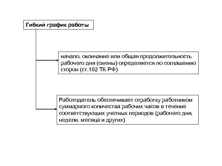 Гибкий график работы начало, окончание или общая продолжительность рабочего дня (смены) определяется по соглашению