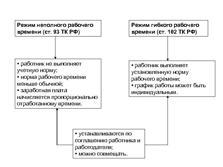 Режим неполного рабочего времени (ст. 93 ТК РФ) Режим гибкого рабочего времени (ст. 102