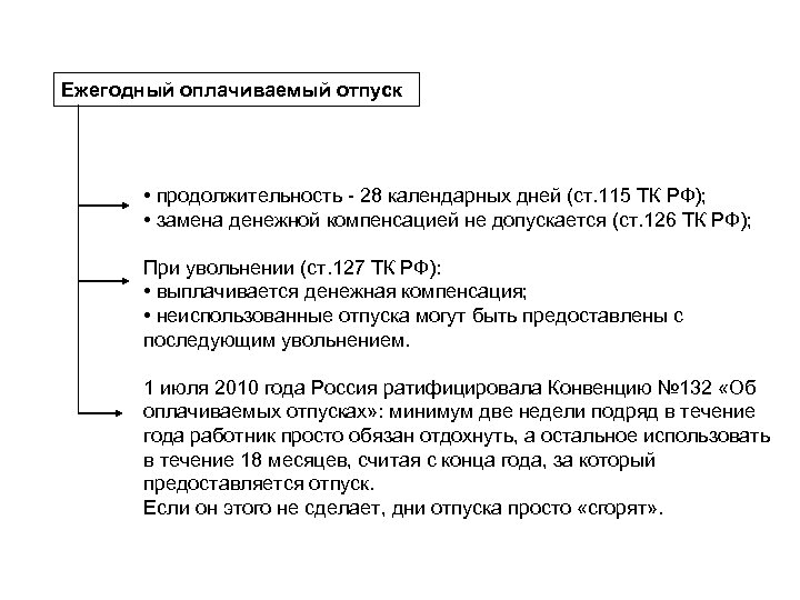 Ежегодный оплачиваемый отпуск • продолжительность - 28 календарных дней (ст. 115 ТК РФ); •