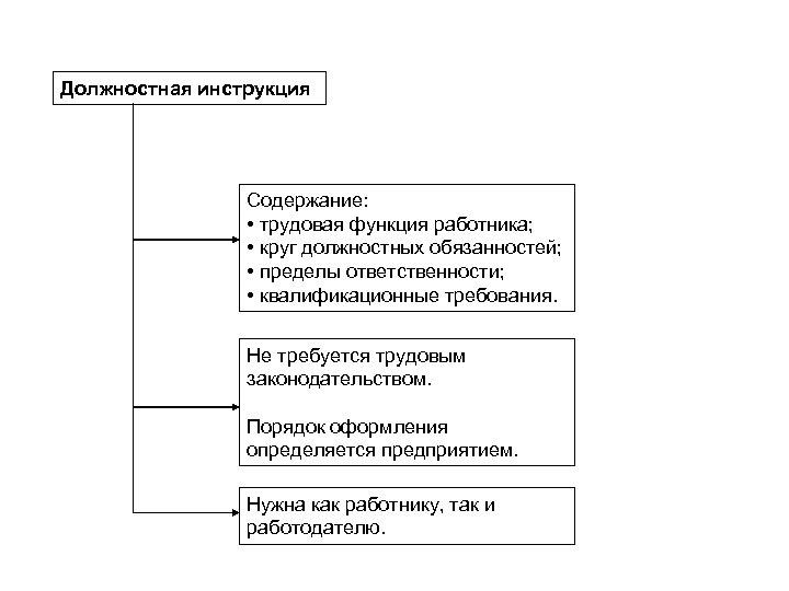Должностная инструкция Содержание: • трудовая функция работника; • круг должностных обязанностей; • пределы ответственности;