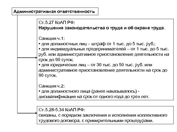 Административная ответственность Ст. 5. 27 Ко. АП РФ: Нарушение законодательства о труде и об