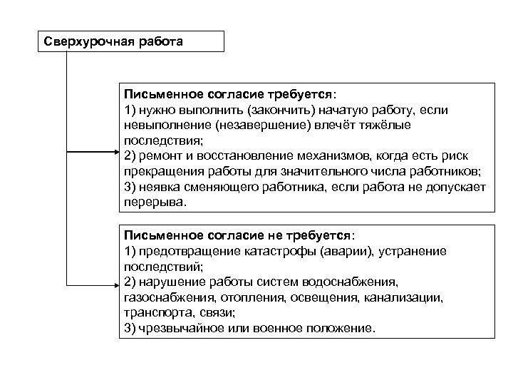 Сверхурочная работа Письменное согласие требуется: 1) нужно выполнить (закончить) начатую работу, если невыполнение (незавершение)