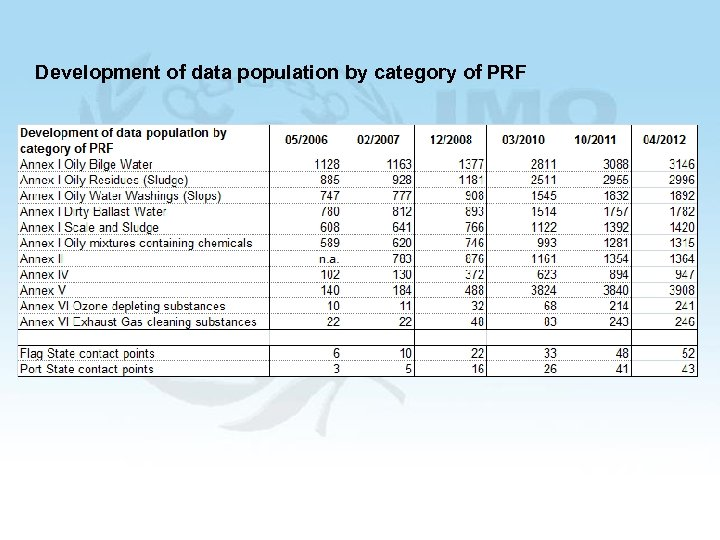 Development of data population by category of PRF