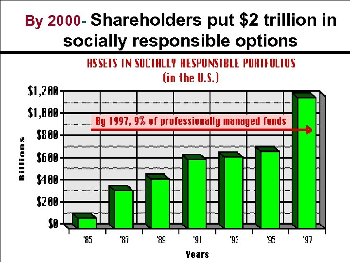 By 2000 - Shareholders put $2 trillion in socially responsible options