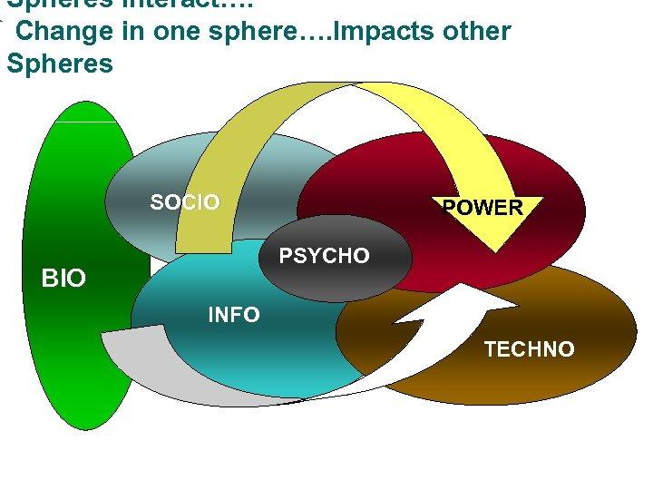 Spheres interact…. Change in one sphere…. Impacts other Spheres SOCIO POWER PSYCHO BIO INFO