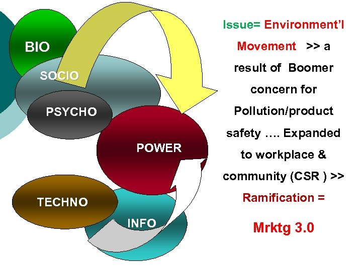 Issue= Environment'l BIO Movement >> a result of Boomer SOCIO concern for Pollution/product PSYCHO