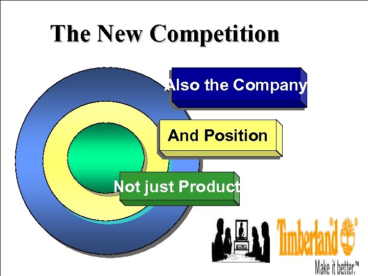 The New Competition Also the Company And Position Not just Product