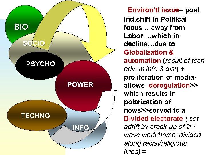 BIO SOCIO PSYCHO POWER TECHNO INFO Environ'tl issue= post Ind. shift in Political focus