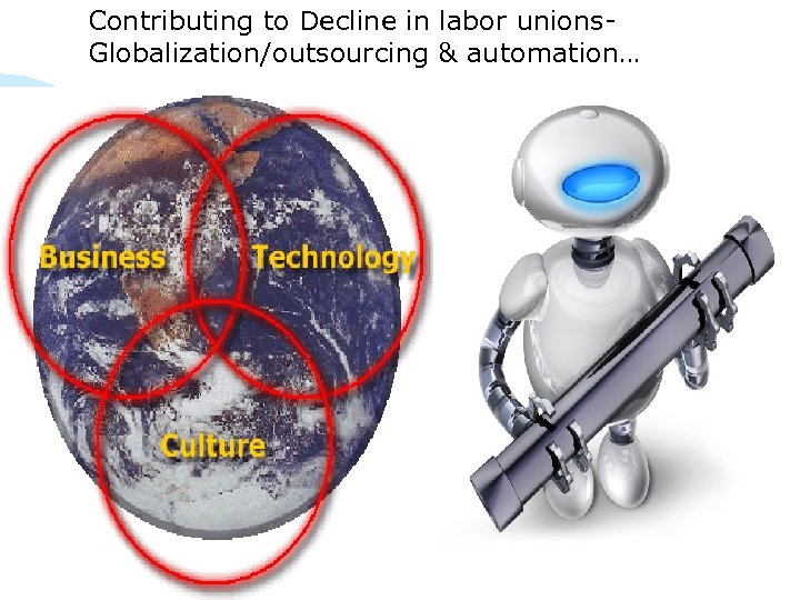Contributing to Decline in labor unions. Globalization/outsourcing & automation…