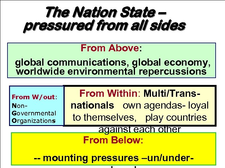 The Nation State – pressured from all sides From Above: global communications, global economy,