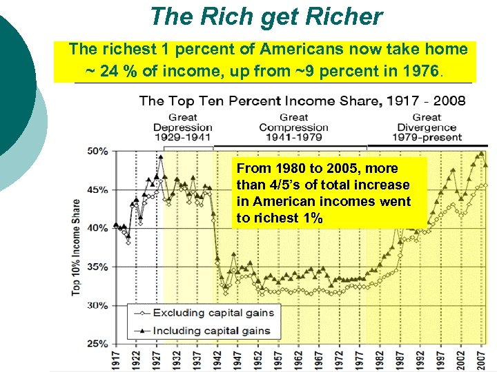 The Rich get Richer The richest 1 percent of Americans now take home ~