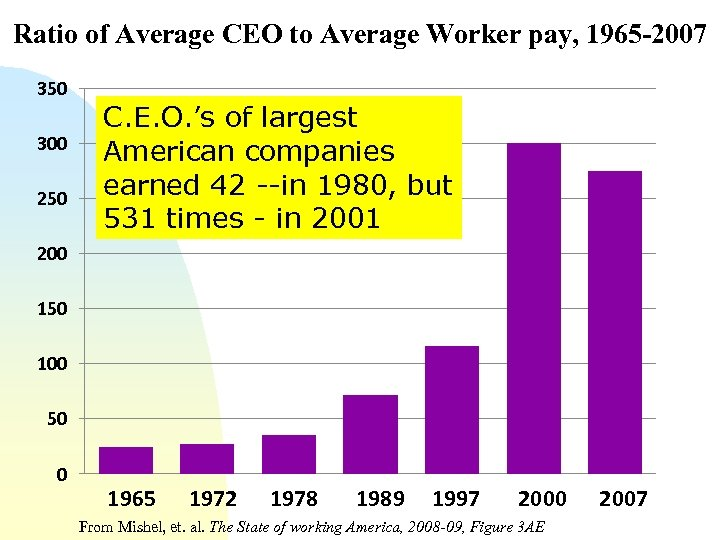 Ratio of Average CEO to Average Worker pay, 1965 -2007 350 300 250 C.