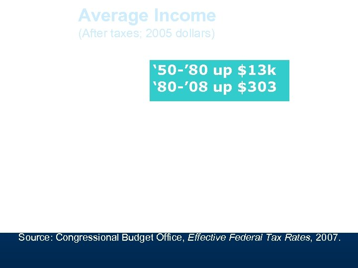 Average Income (After taxes; 2005 dollars) ' 50 -' 80 up $13 k '