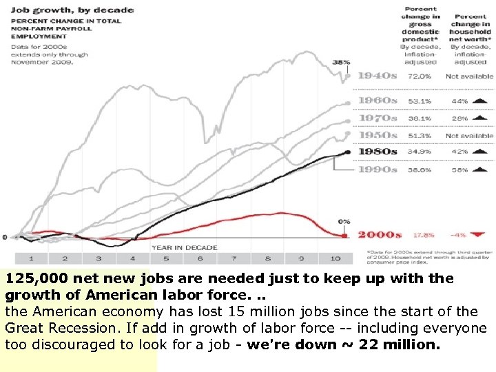 125, 000 net new jobs are needed just to keep up with the growth
