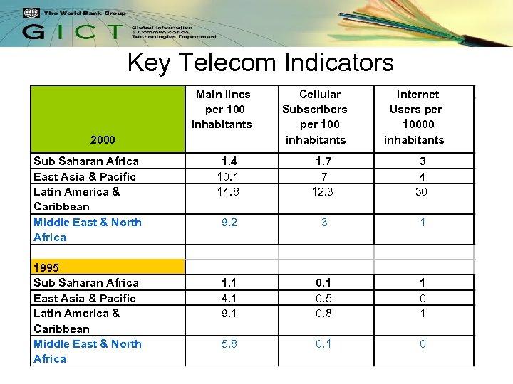 Key Telecom Indicators Main lines per 100 inhabitants 2000 Sub Saharan Africa East Asia