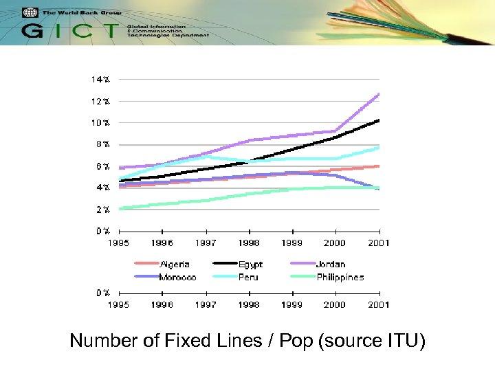 Number of Fixed Lines / Pop (source ITU)
