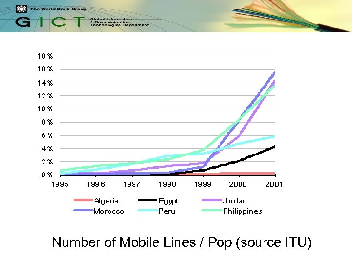 Number of Mobile Lines / Pop (source ITU)
