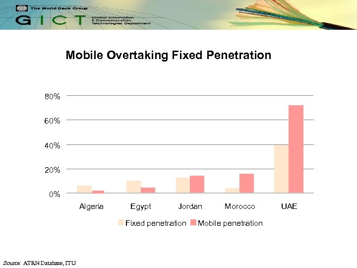 Mobile Overtaking Fixed Penetration 80% 60% 40% 20% 0% Algeria Egypt Jordan Fixed penetration