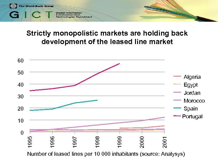 Strictly monopolistic markets are holding back development of the leased line market 60 50