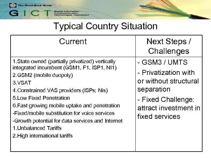 Typical Country Situation Current 1. State owned (partially privatized) vertically integrated incumbent (GSM 1,