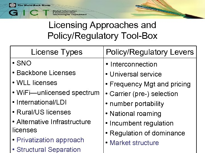 Licensing Approaches and Policy/Regulatory Tool-Box License Types • SNO • Backbone Licenses • WLL