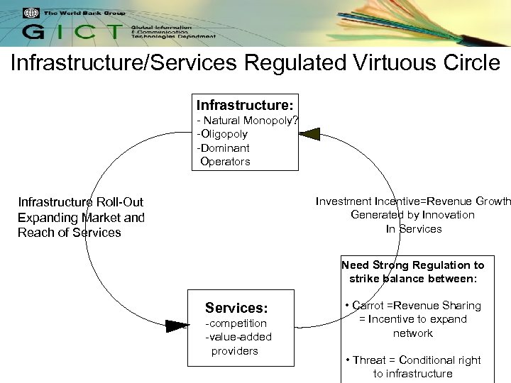 Infrastructure/Services Regulated Virtuous Circle Infrastructure: - Natural Monopoly? -Oligopoly -Dominant Operators Investment Incentive=Revenue Growth