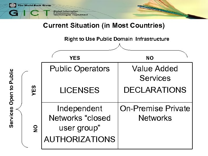 Current Situation (in Most Countries) Right to Use Public Domain Infrastructure YES Public Operators